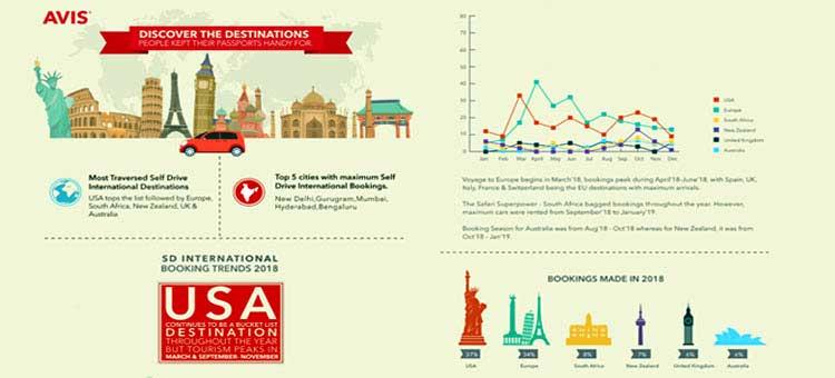 Avis India