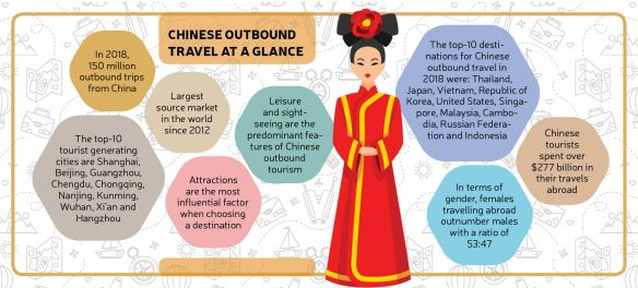 Chinese Outbound